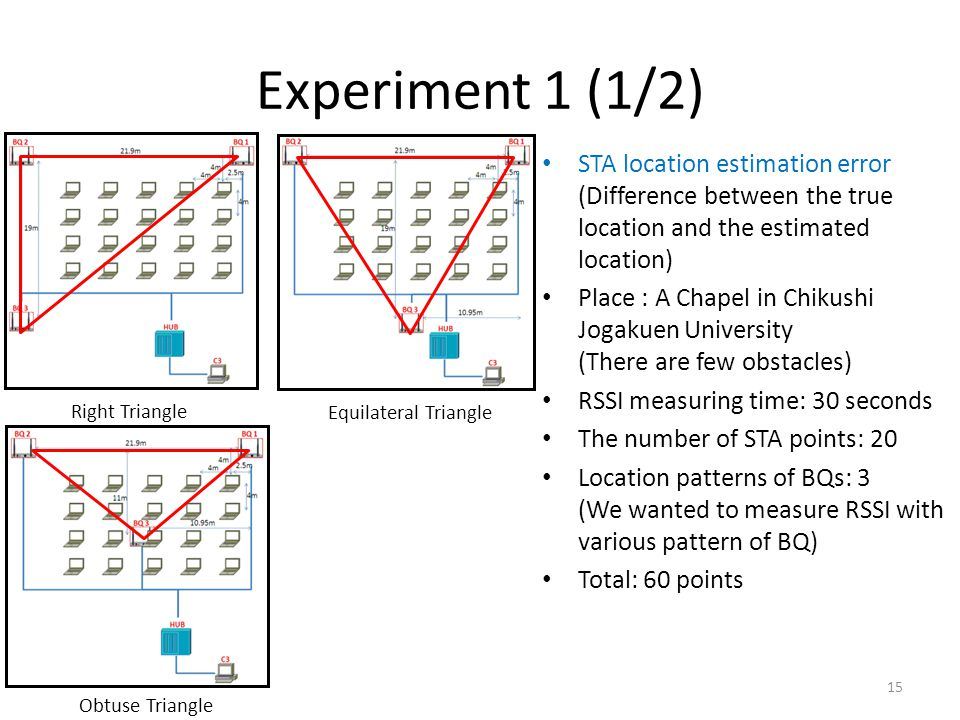 Experiment 1 (1/2) STA location estimation error (Difference between the true location and the estimated location) Place : A Chapel in Chikushi Jogakuen University (There are few obstacles) RSSI measuring time: 30 seconds The number of STA points: 20 Location patterns of BQs: 3 (We wanted to measure RSSI with various pattern of BQ) Total: 60 points 15 Right Triangle Equilateral Triangle Obtuse Triangle