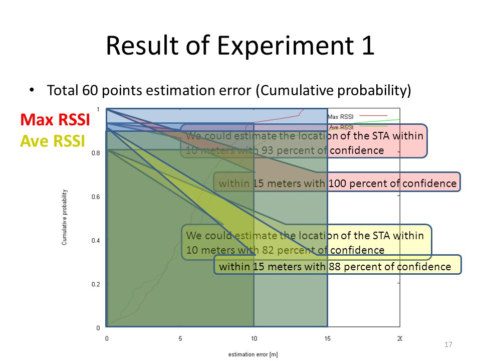 Result of Experiment 1 Total 60 points estimation error (Cumulative probability) 17 We could estimate the location of the STA within 10 meters with 93 percent of confidence z within 15 meters with 100 percent of confidence We could estimate the location of the STA within 10 meters with 82 percent of confidence within 15 meters with 88 percent of confidence Max RSSI Ave RSSI