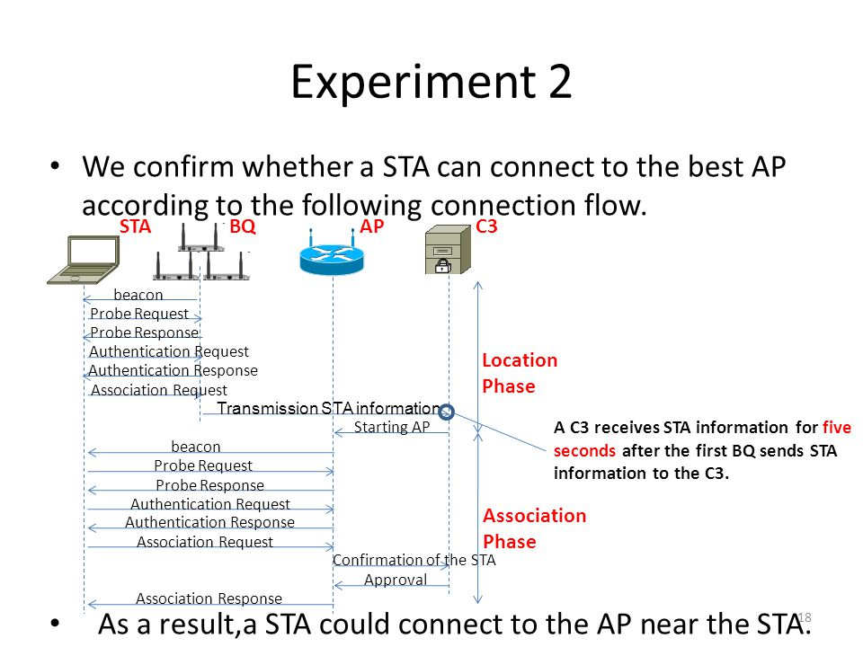 Experiment 2 We confirm whether a STA can connect to the best AP according to the following connection flow.