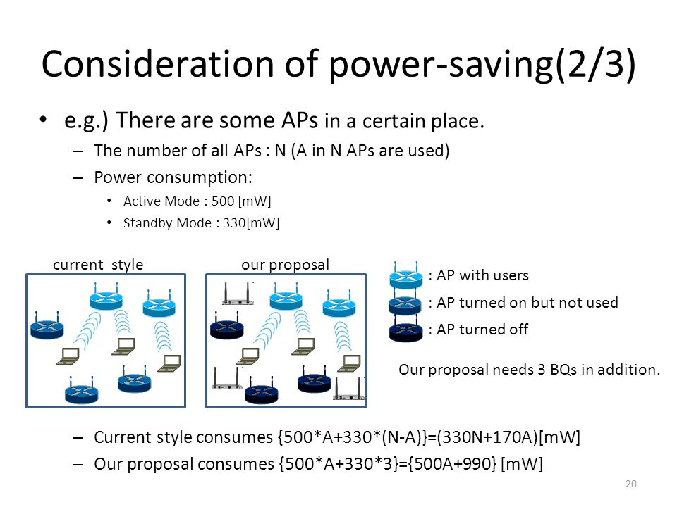 Consideration of power-saving(2/3) e.g.) There are some APs in a certain place.