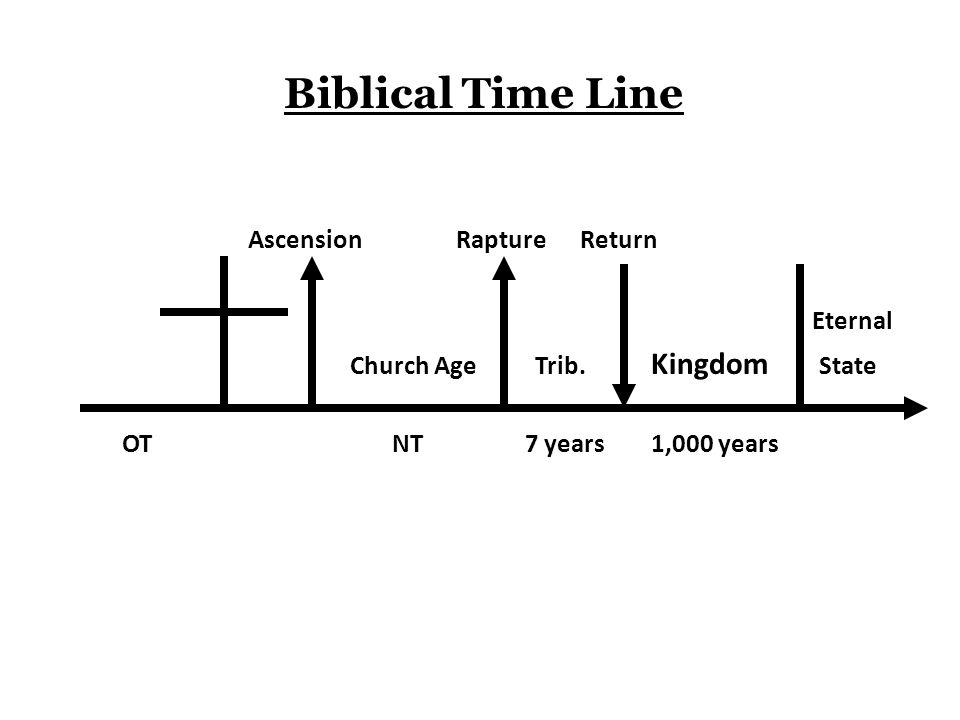 Biblical Time Line Ascension Rapture Return Eternal Church Age Trib.