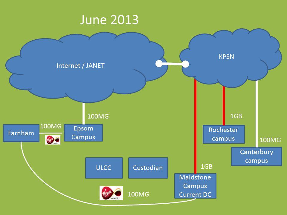 June 2013 Maidstone Campus Current DC Farnham Canterbury campus Rochester campus Epsom Campus KPSN 100MG 1GB ULCCCustodian Internet / JANET