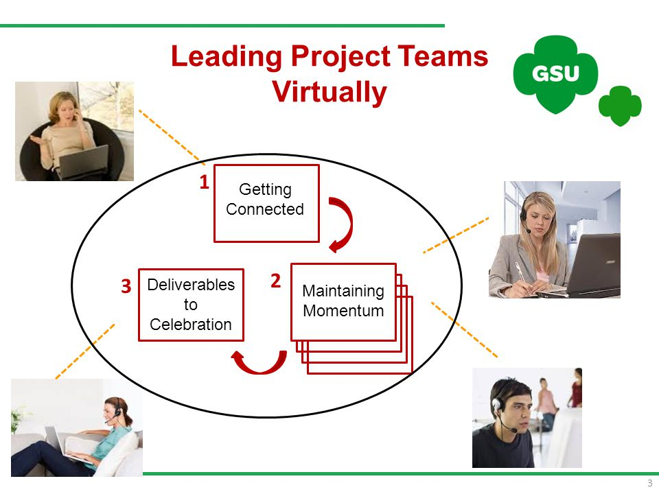 3 Leading Project Teams Virtually Getting Connected Maintaining Momentum Deliverables to Celebration 1 2 3