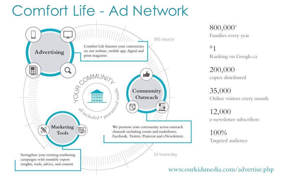 Comfort Life - Ad Network