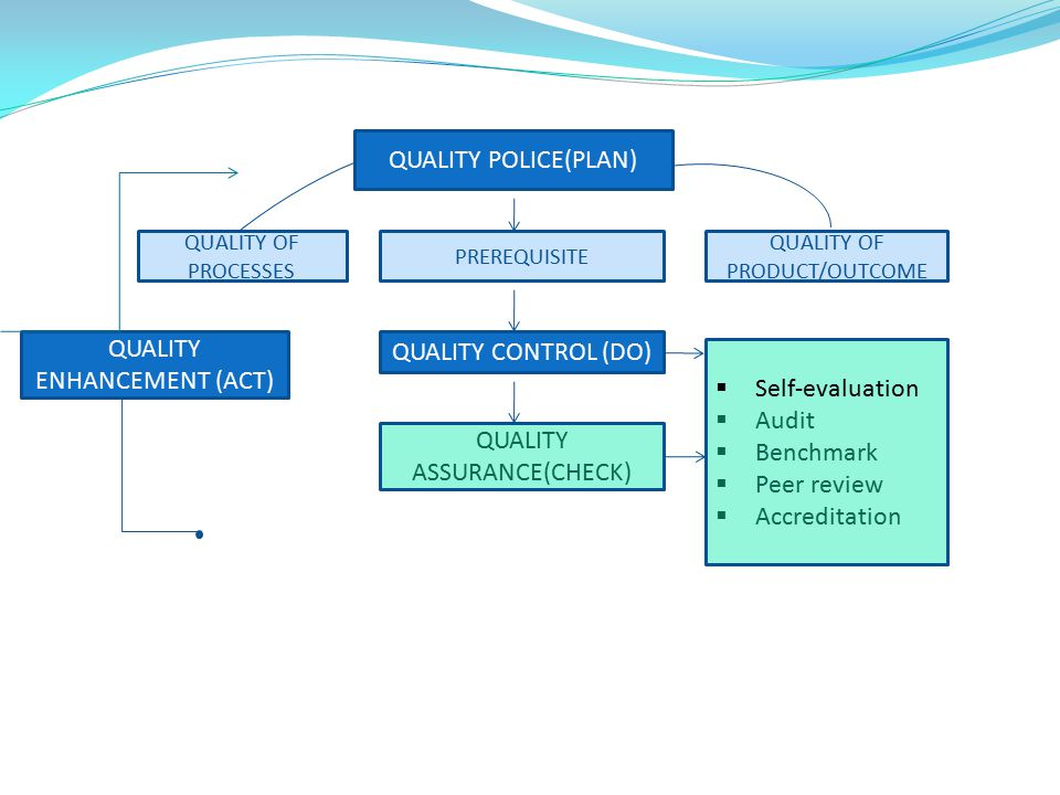 QUALITY POLICE(PLAN) QUALITY OF PRODUCT/OUTCOME QUALITY OF PROCESSES PREREQUISITE QUALITY CONTROL (DO)  Self-evaluation  Audit  Benchmark  Peer re