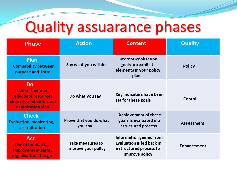 Quality assuarance phases Quality assuarance phases Phase Action Content Quality Plan Compability between purpose and form Say what you will do Intern