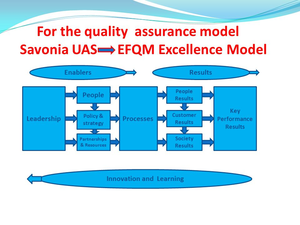 For the quality assurance model Savonia UAS EFQM Excellence Model EnablersResults Leadership People Policy & strategy Partnerships & Resources Process