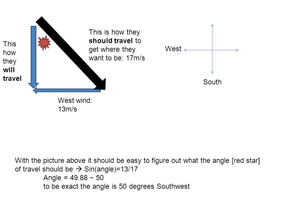 West South This is how they should travel to get where they want to be: 17m/s This how they will travel West wind: 13m/s With the picture above it sho