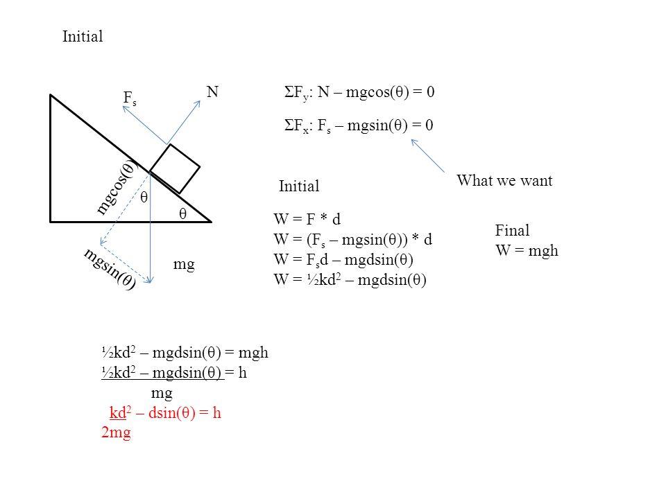 Initial mg N FsFs θ θ mgcos(θ) mgsin(θ) ΣF y : N – mgcos(θ) = 0 ΣF x : F s – mgsin(θ) = 0 What we want W = F * d W = (F s – mgsin(θ)) * d W = F s d –