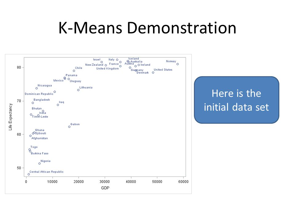K-Means Demonstration Here is the initial data set