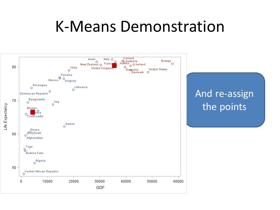 K-Means Demonstration And re-assign the points