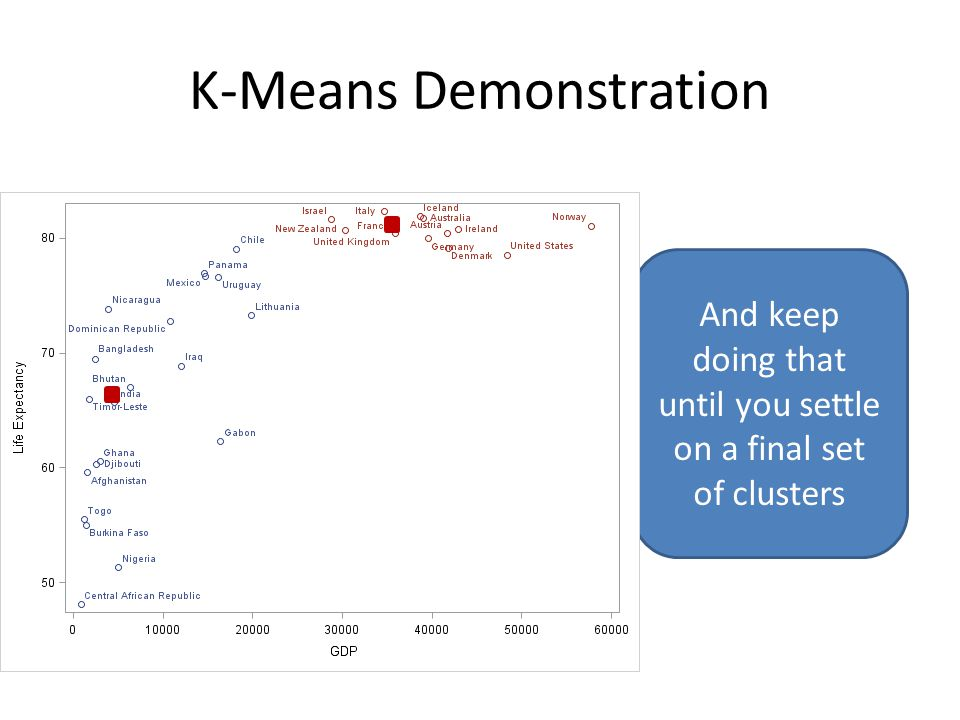 K-Means Demonstration And keep doing that until you settle on a final set of clusters