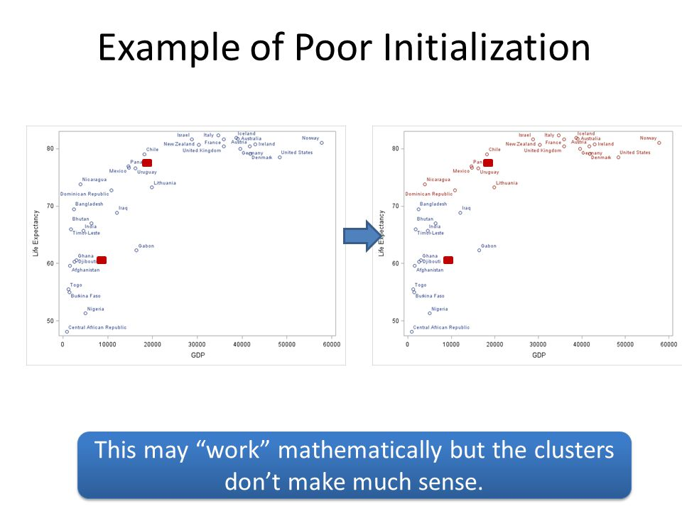 Example of Poor Initialization This may work mathematically but the clusters don't make much sense.