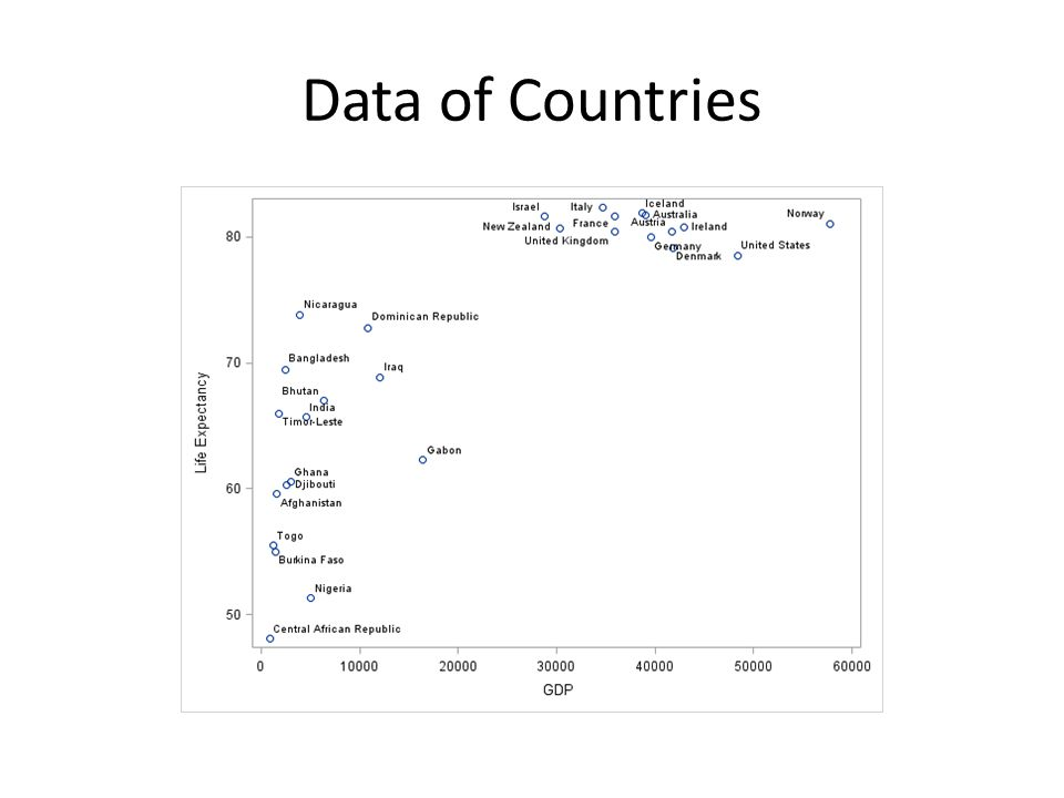 Data of Countries