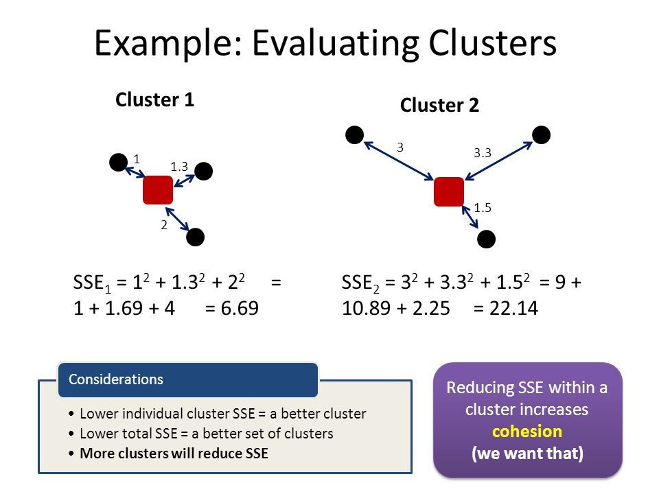 Example: Evaluating Clusters Cluster 1 Cluster 2 2 1.3 1 3 3.3 1.5 SSE 1 = 1 2 + 1.3 2 + 2 2 = 1 + 1.69 + 4 = 6.69 SSE 2 = 3 2 + 3.3 2 + 1.5 2 = 9 + 1