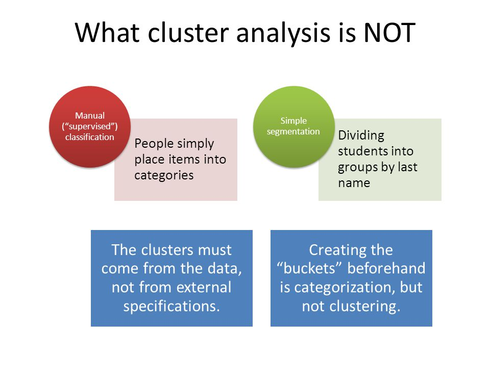 What cluster analysis is NOT People simply place items into categories Manual ( supervised ) classification Dividing students into groups by last name Simple segmentation The clusters must come from the data, not from external specifications.