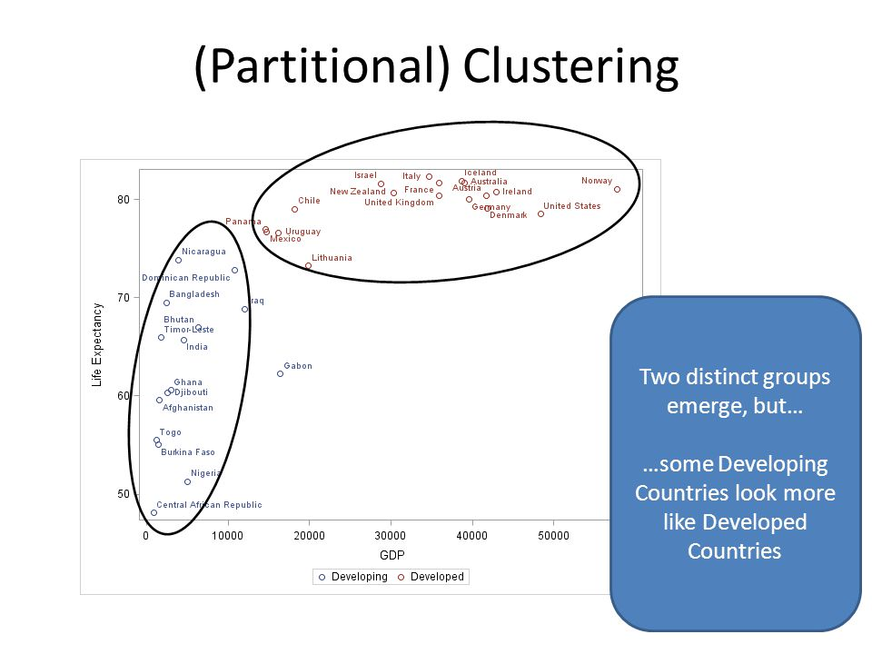 (Partitional) Clustering Two distinct groups emerge, but… …some Developing Countries look more like Developed Countries