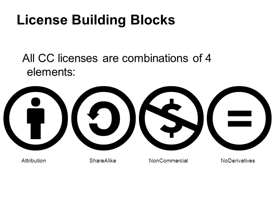 License Building Blocks All CC licenses are combinations of 4 elements: AttributionNonCommercialNoDerivativesShareAlike