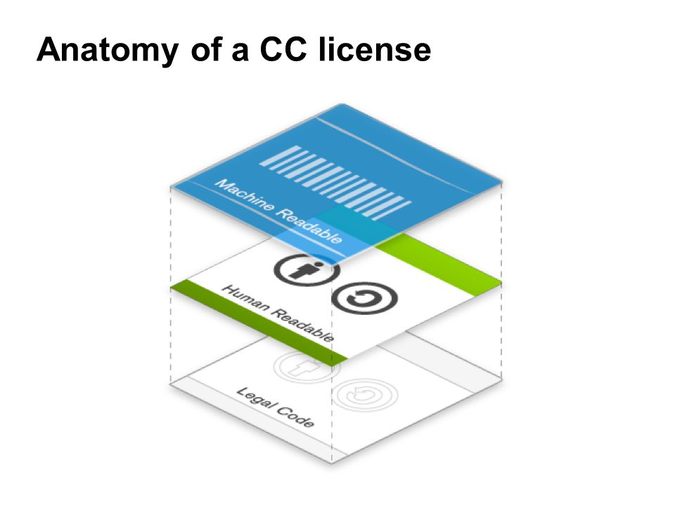 Anatomy of a CC license