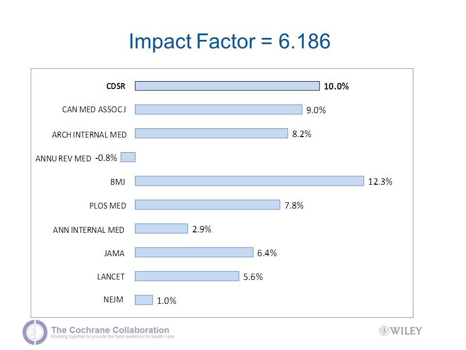 Impact Factor = 6.186