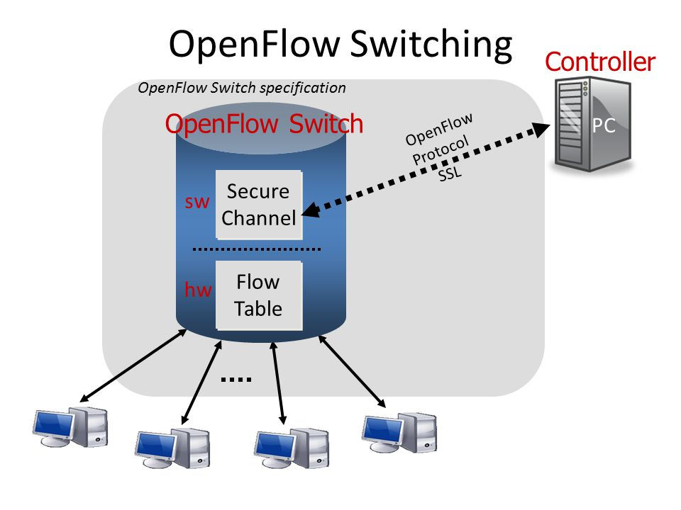 Flow Table Entry Type 0 OpenFlow Switch Switch Port MAC src MAC dst Eth type VLAN ID IP Src IP Dst IP Prot TCP sport TCP dport RuleActionStats 1.Forward packet to port(s) 2.Encapsulate and forward to controller 3.Drop packet 4.Send to normal processing pipeline + mask Packet + byte counters