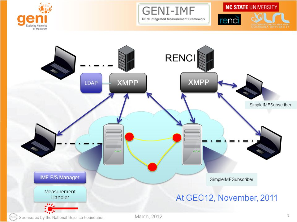 Sponsored by the National Science Foundation 3 March, 2012 SimpleIMFSubscriber XMPP LDAP XMPP RENCI SimpleIMFSubscriber Measurement Handler IMF P/S Manager At GEC12, November, 2011