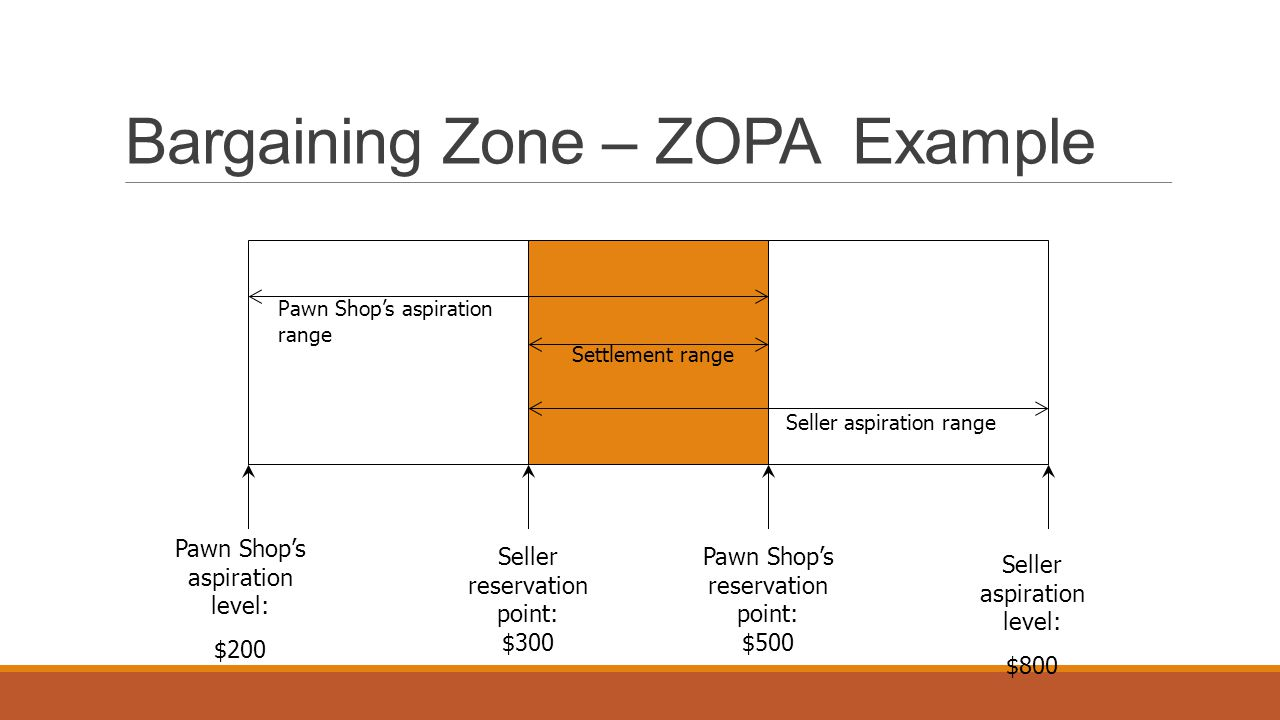 Bargaining Zone – ZOPA Example Pawn Shop's aspiration range Seller aspiration range Pawn Shop's aspiration level: $200 Seller reservation point: $300