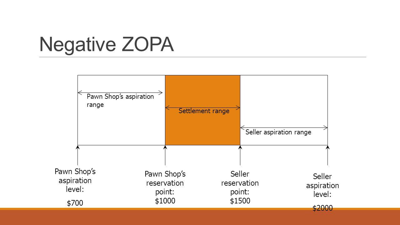 Negative ZOPA Pawn Shop's aspiration range Seller aspiration range Pawn Shop's aspiration level: $700 Pawn Shop's reservation point: $1000 Seller reservation point: $1500 Settlement range Seller aspiration level: $2000