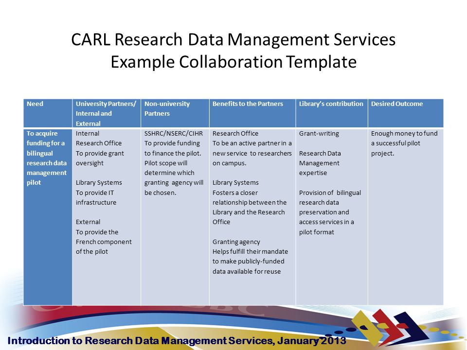 Introduction to Research Data Management Services, January 2013 CARL Research Data Management Services Example Collaboration Template Need University Partners/ Internal and External Non-university Partners Benefits to the PartnersLibrary's contributionDesired Outcome To acquire funding for a bilingual research data management pilot Internal Research Office To provide grant oversight Library Systems To provide IT infrastructure External To provide the French component of the pilot SSHRC/NSERC/CIHR To provide funding to finance the pilot.