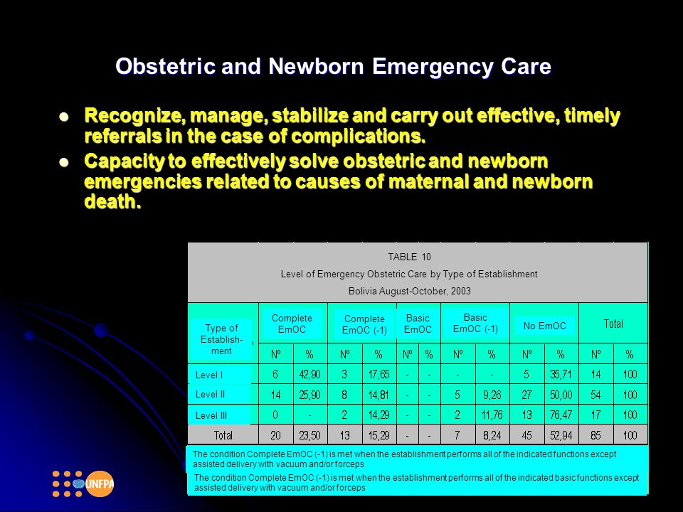 Obstetric and Newborn Emergency Care Recognize, manage, stabilize and carry out effective, timely referrals in the case of complications. Recognize, m