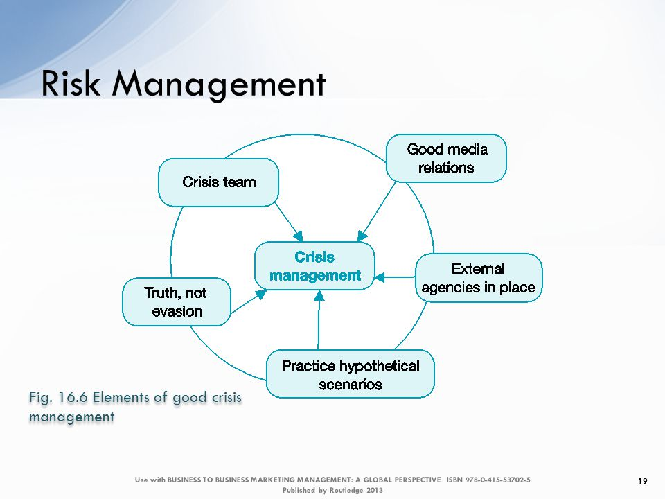 Risk Management 19 Fig.