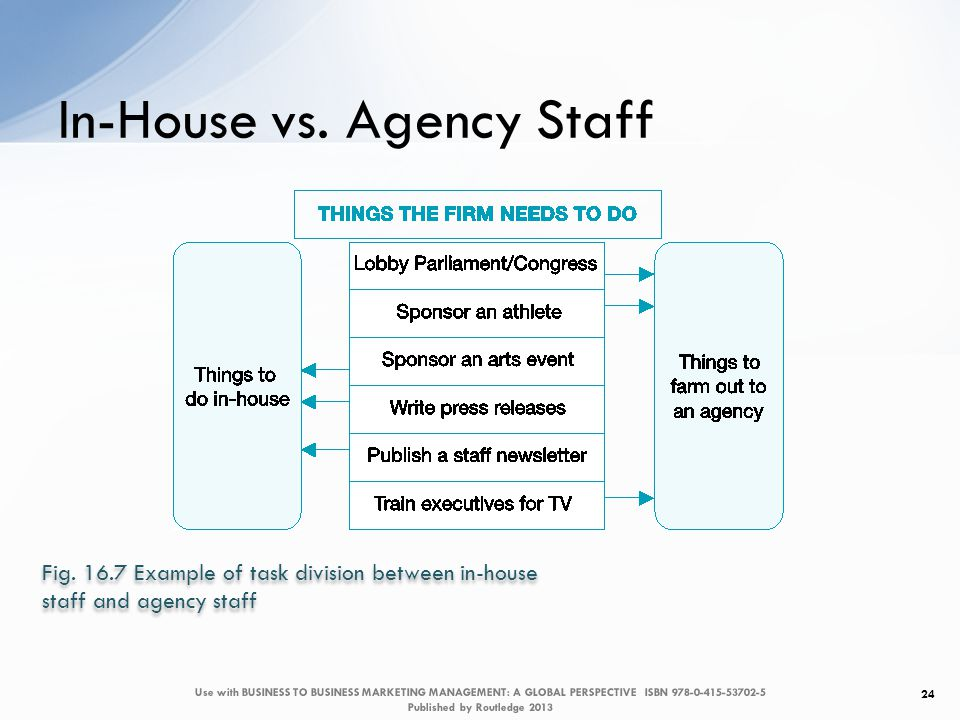 In-House vs. Agency Staff 24 Fig.
