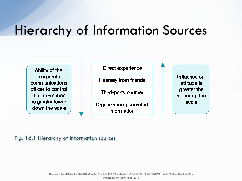 Hierarchy of Information Sources 4 Fig.