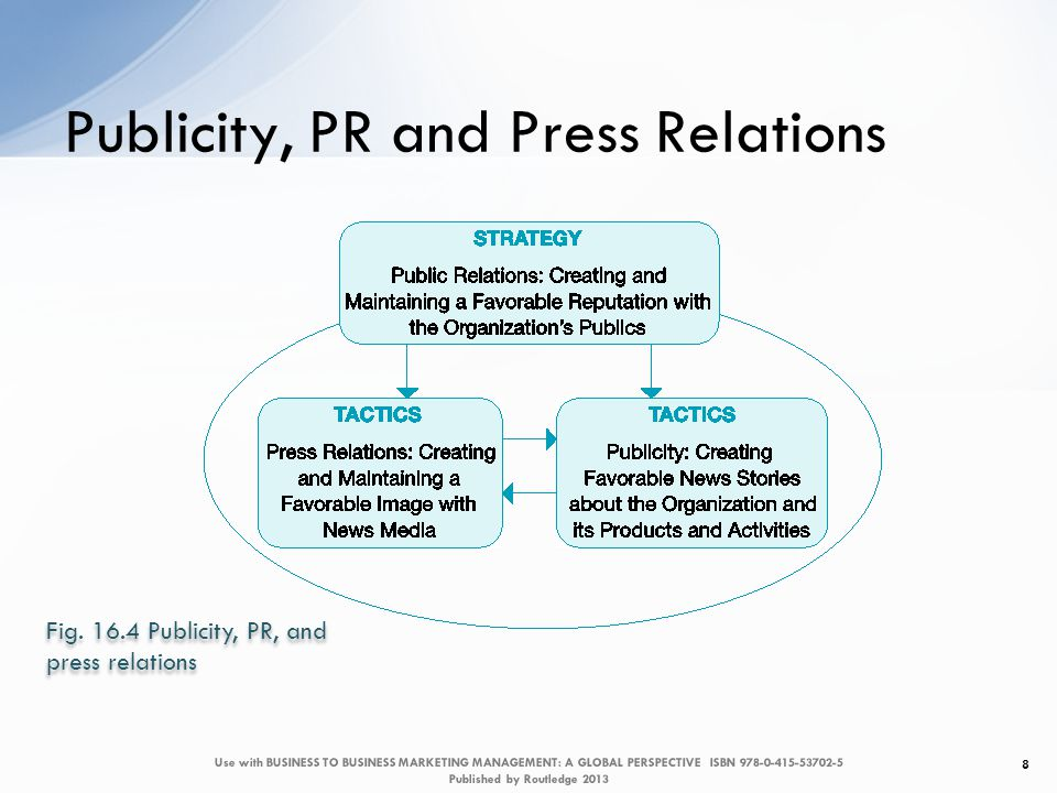 Publicity, PR and Press Relations 8 Fig.