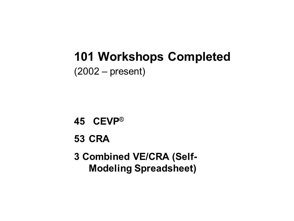 101 Workshops Completed (2002 – present) 45 CEVP ® 53CRA 3 Combined VE/CRA (Self- Modeling Spreadsheet)