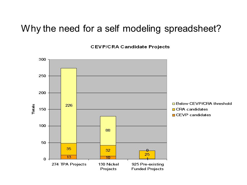 Why the need for a self modeling spreadsheet?