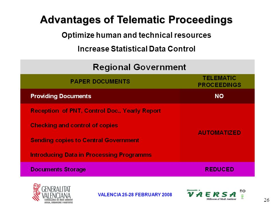 26 VALENCIA 25-28 FEBRUARY 2008 Advantages of Telematic Proceedings Optimize human and technical resources Increase Statistical Data Control