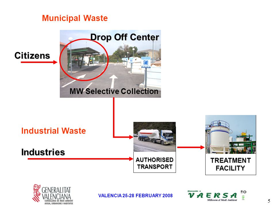 5 VALENCIA 25-28 FEBRUARY 2008 Municipal Waste Industrial Waste AUTHORISEDTRANSPORT TREATMENTFACILITY Citizens Drop Off Center MW Selective Collection Industries