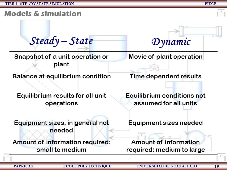 TIER 1 STEADY STATE SIMULATION PIECE PAPRICAN ECOLE POLYTECHNIQUE UNIVERSIDAD DE GUANAJUATO 19 Steady – State Snapshot of a unit operation or plant Mo