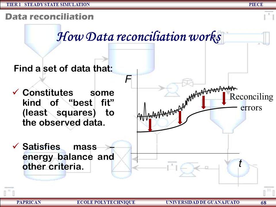 TIER 1 STEADY STATE SIMULATION PIECE PAPRICAN ECOLE POLYTECHNIQUE UNIVERSIDAD DE GUANAJUATO 68 How Data reconciliation works t F Reconciling errors Fi