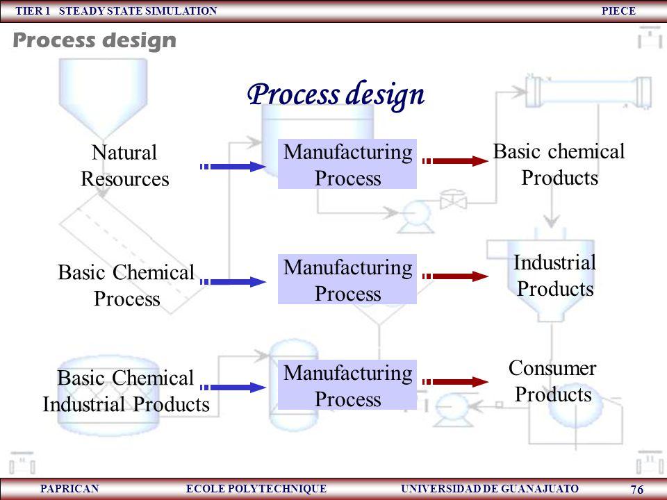 TIER 1 STEADY STATE SIMULATION PIECE PAPRICAN ECOLE POLYTECHNIQUE UNIVERSIDAD DE GUANAJUATO 76 Process design Manufacturing Process Natural Resources