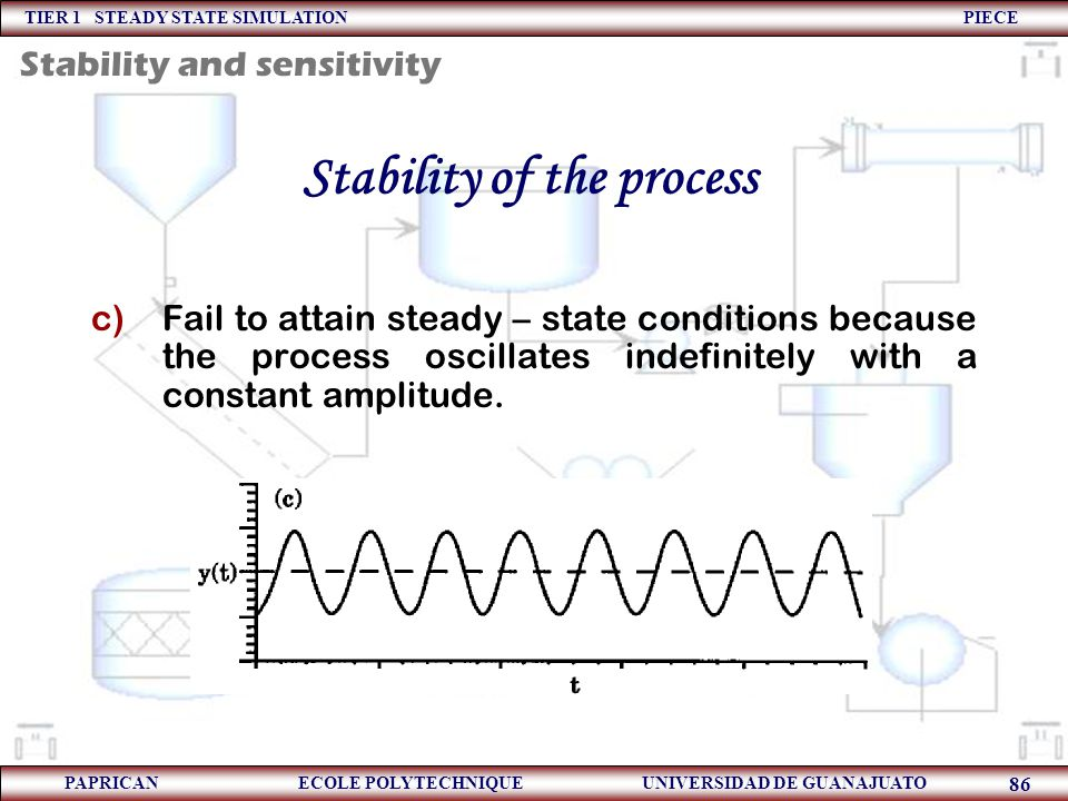 TIER 1 STEADY STATE SIMULATION PIECE PAPRICAN ECOLE POLYTECHNIQUE UNIVERSIDAD DE GUANAJUATO 86 Stability of the process c)Fail to attain steady – stat