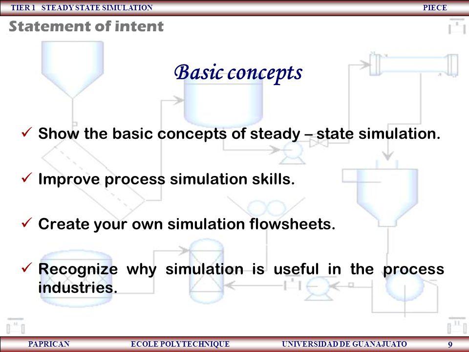 TIER 1 STEADY STATE SIMULATION PIECE PAPRICAN ECOLE POLYTECHNIQUE UNIVERSIDAD DE GUANAJUATO 9 Show the basic concepts of steady – state simulation. Im