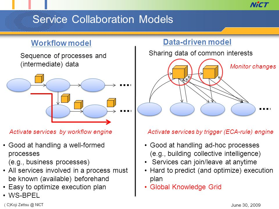 Service MeshUp: Authoring Data-driven Service Collaboration June 30, 2009 ( C)Koji Zettsu @ NICT property_name...
