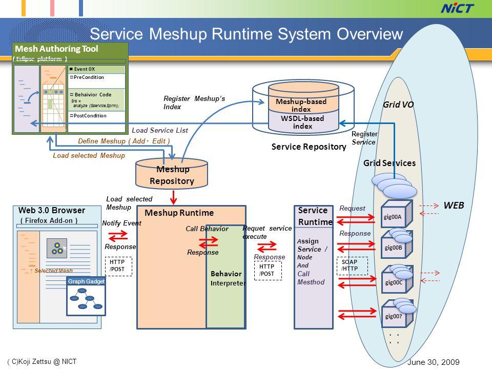 Service Meshup Runtime System Overview June 30, 2009 ( C)Koji Zettsu @ NICT Meshup-based index WSDL-based index gig00A gig00B gig00C ・ ・・ ・・ ・・ ・ Grid VO gig00.