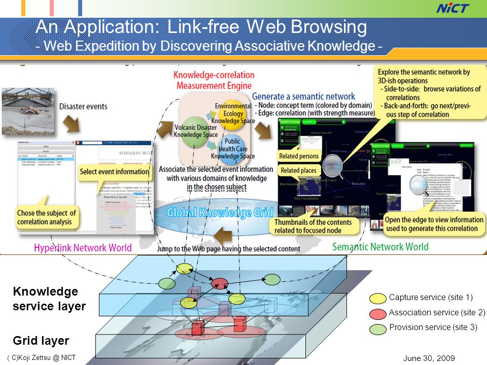 An Application: Link-free Web Browsing - Web Expedition by Discovering Associative Knowledge - June 30, 2009 ( C)Koji Zettsu @ NICT Capture service (site 1) Association service (site 2) Provision service (site 3) Knowledge service layer Grid layer