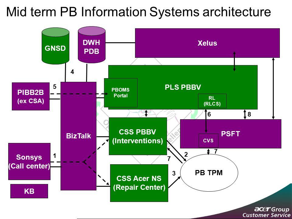 Mid term PB Information Systems architecture Sonsys (Call center) CSS PBBV (Interventions) CSS Acer NS (Repair Center) PB TPM BizTalk PLS PBBV PSFT DWH PDB GNSD RL (RLCS) Xelus CVS 1 2 3 4 5 6 7 KB 7 8 PIBB2B (ex CSA) PBOMS Portal