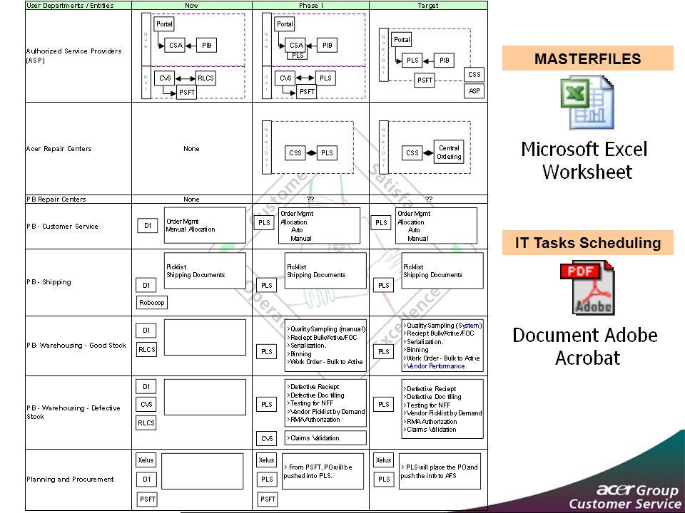 MASTERFILES IT Tasks Scheduling