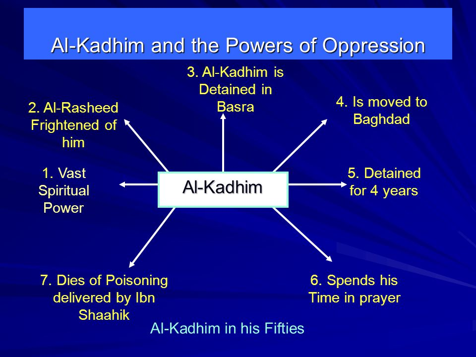 Al-Kadhim and the Powers of Oppression 2. Al-Rasheed Frightened of him 3.