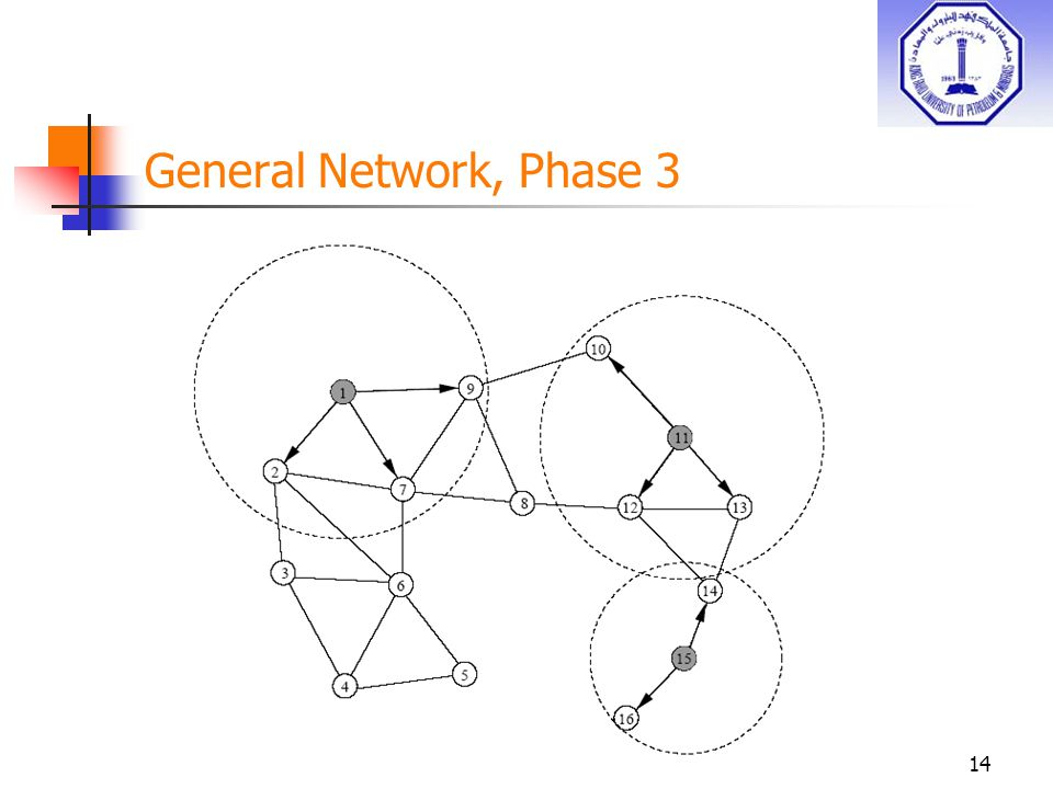 14 General Network, Phase 3